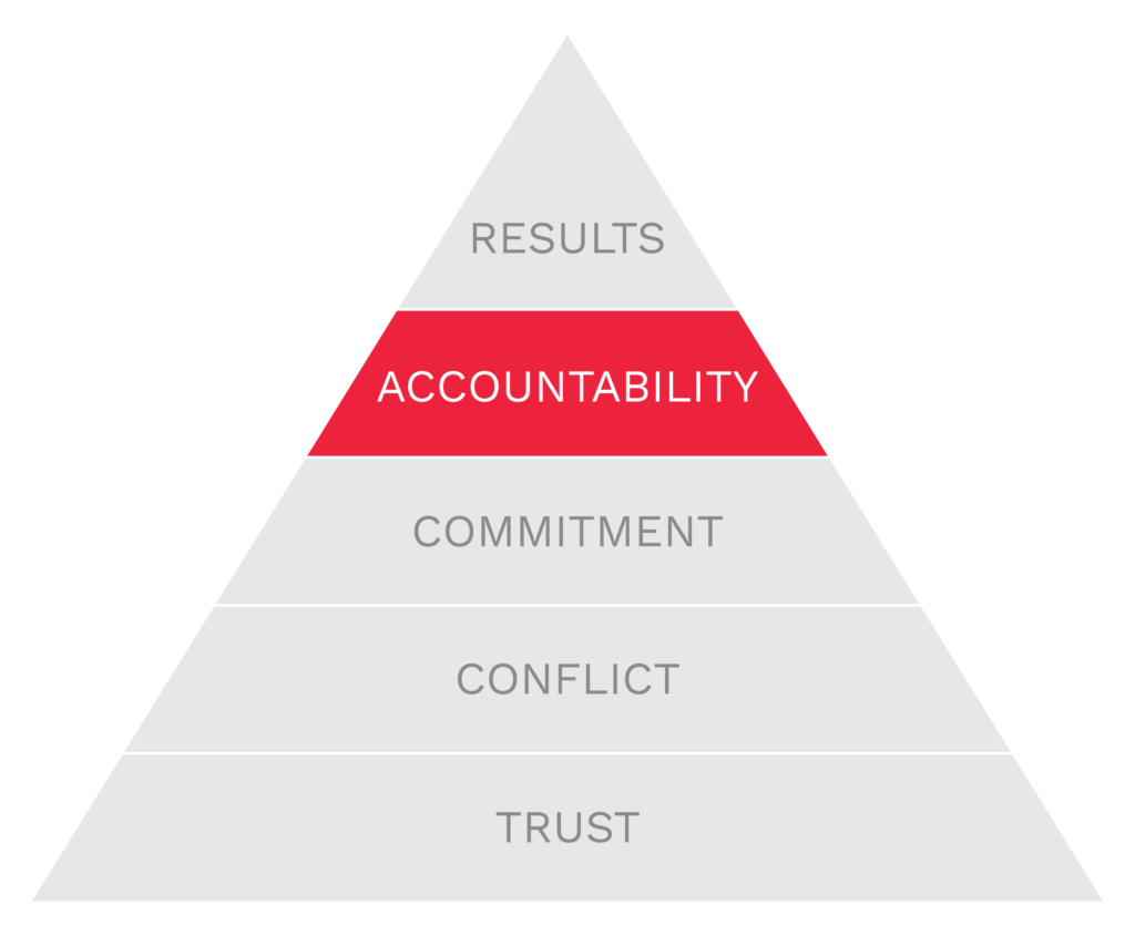 Five Dysfunctions of a Team - Accountability