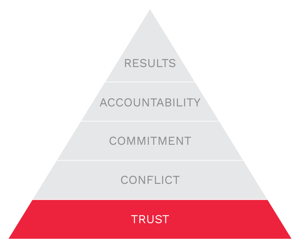 Five Dysfunctions of a Team - Trust