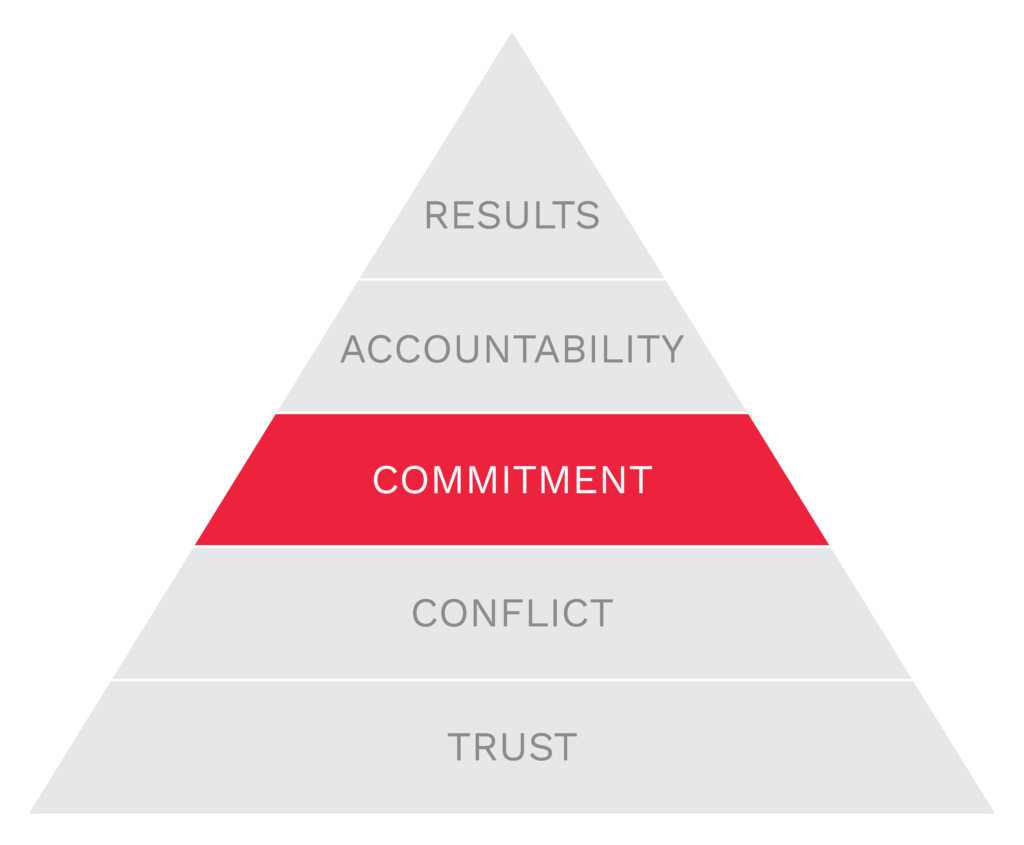 Five Dysfunctions of a Team - Commitment