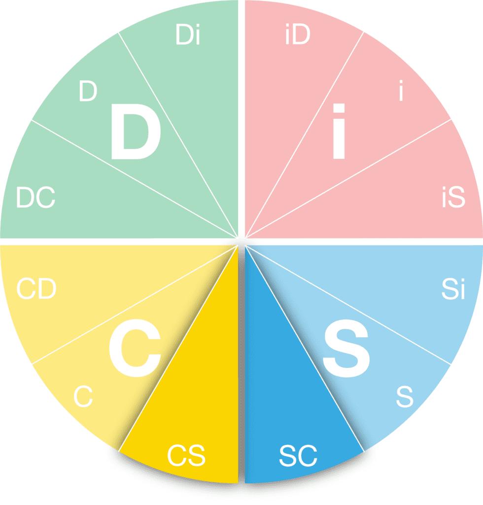 DiSC Personality SC-CS Style