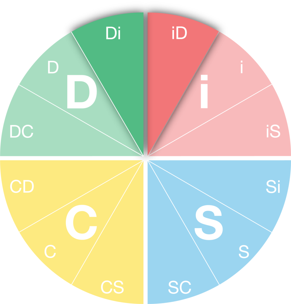 DiSC Personality Style - iD