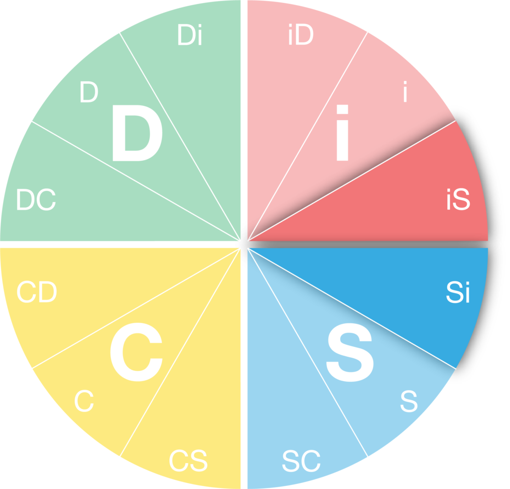 DiSC Personality Style - iS-Si