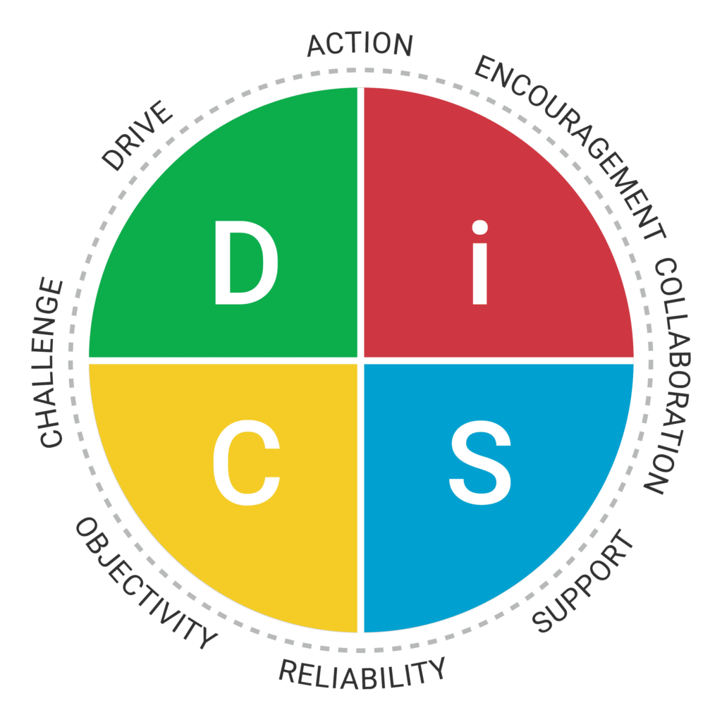 Everything DiSC Management