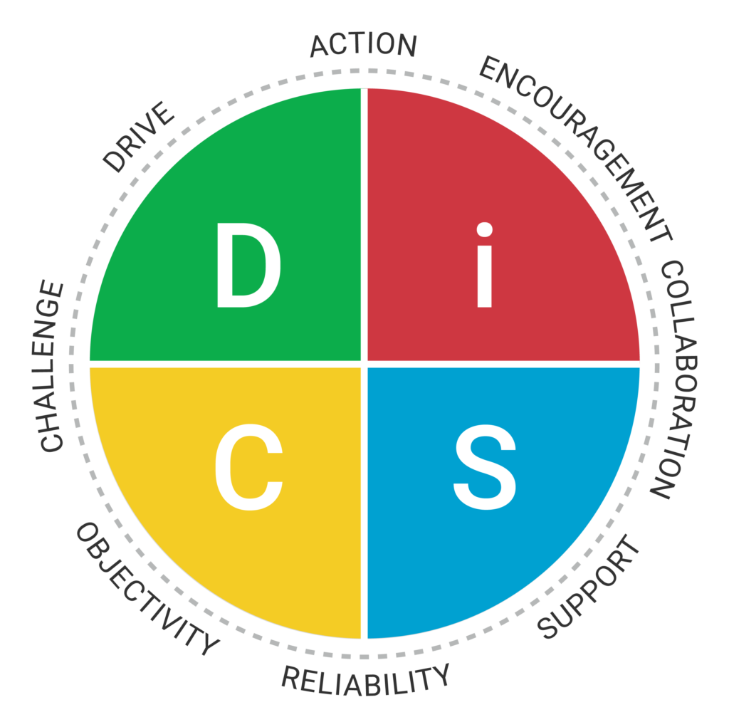 Everything-DiSC-Management-Map-RGB.png