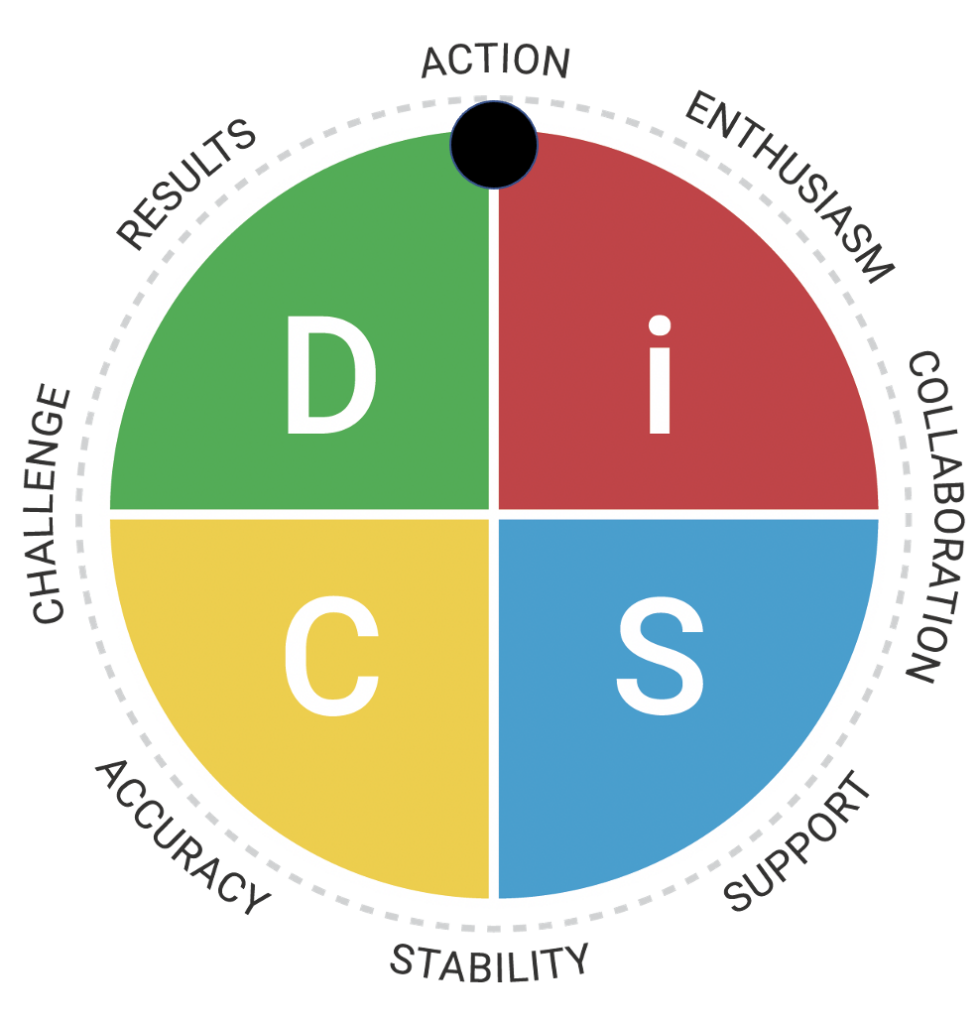 Everything DiSC - Strongly Inclined Style