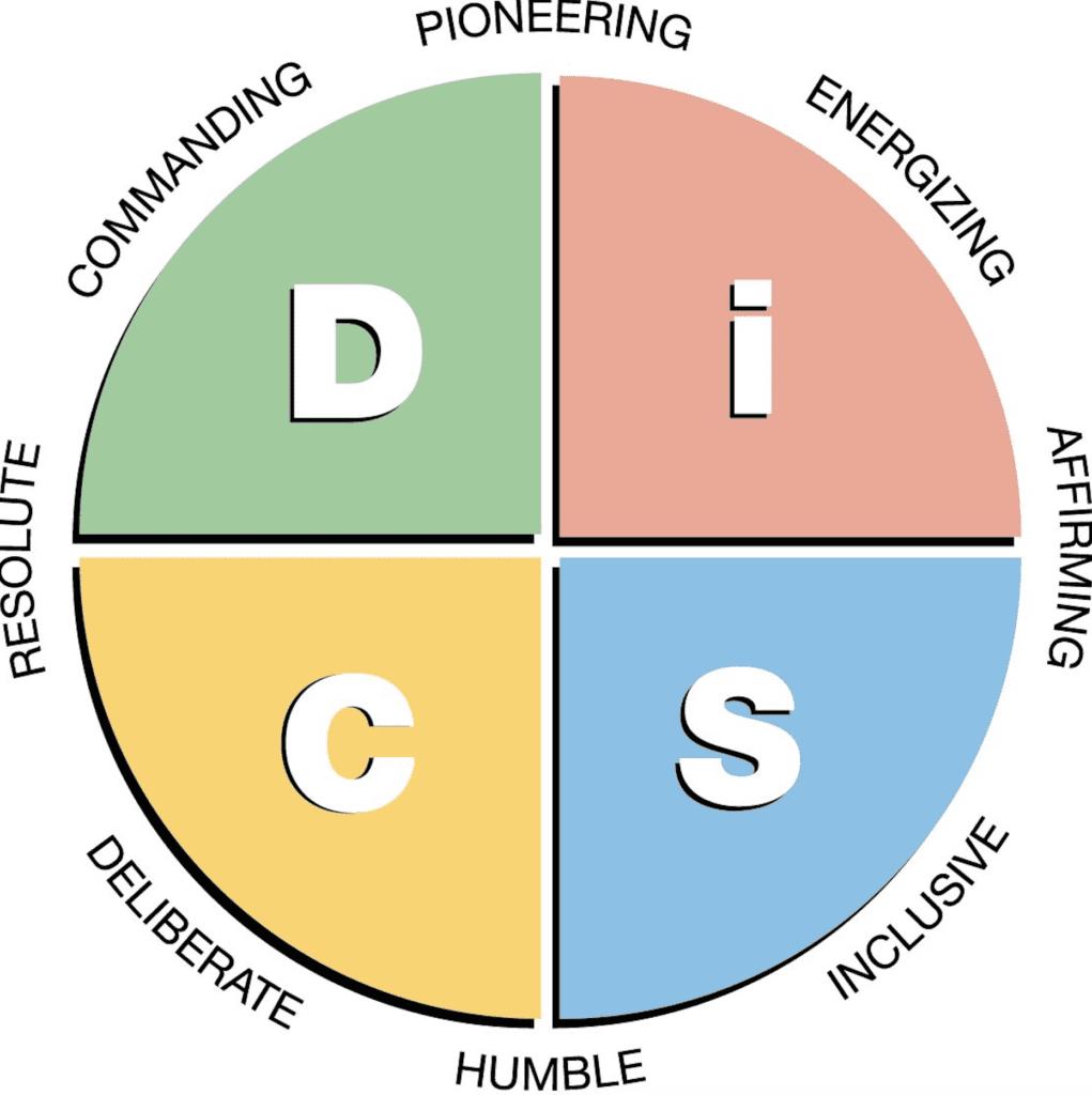 Everything DiSC Leadership Graph