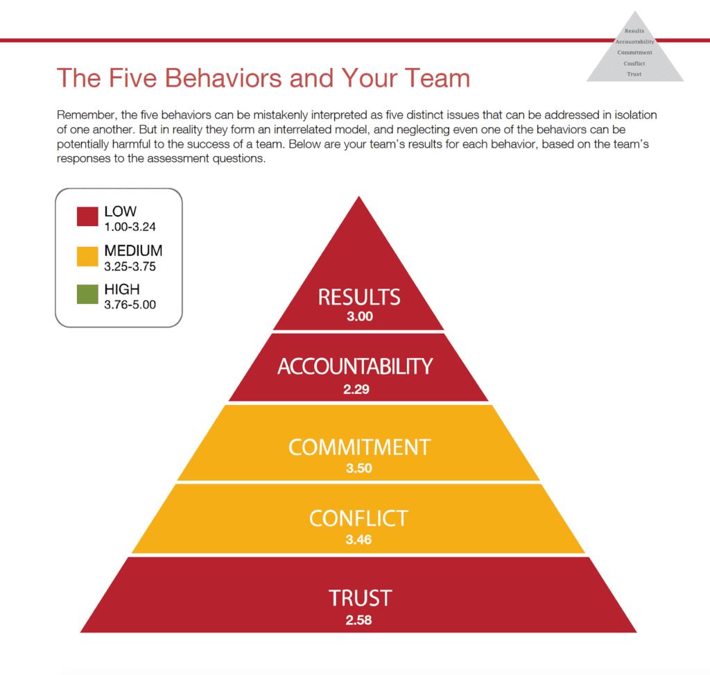 Five Behaviors of a Team