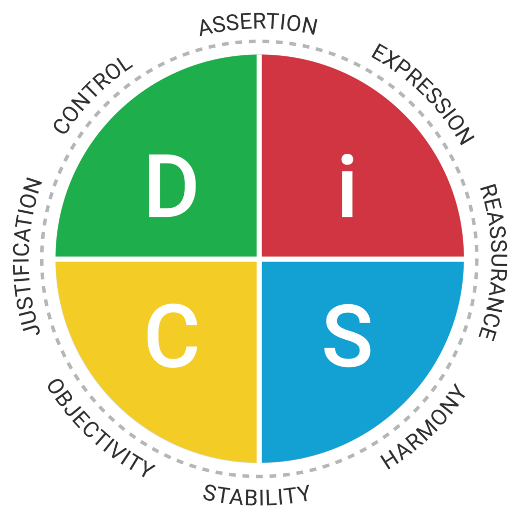 Everything DiSC Productive-Conflict-map.png