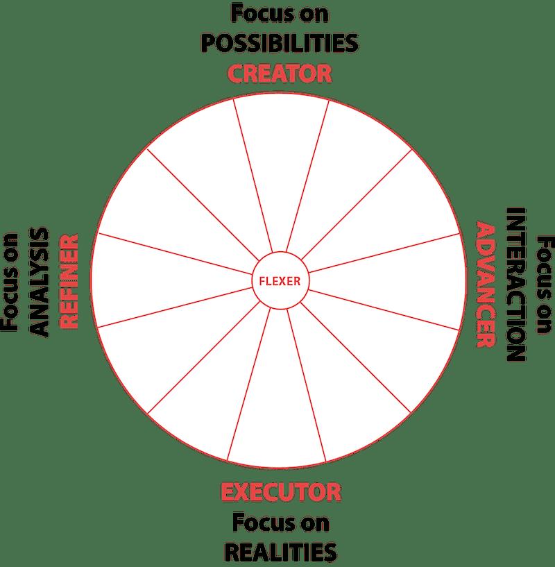 team dimensions map