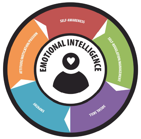 emotional intelligence research papers pdf At the institute for health and human potential  collected data from leading research institutions  emotional intelligence were more likely to be.
