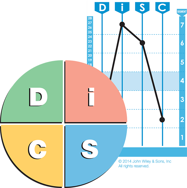 What is DiSC?