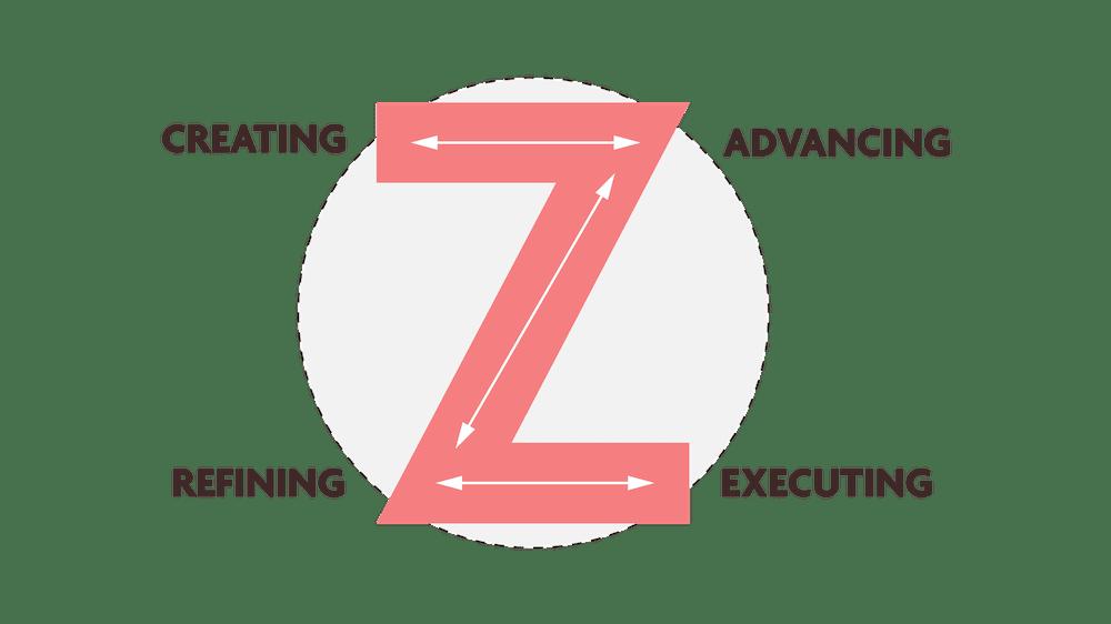 "Team Dimensions ""Z"" Process"